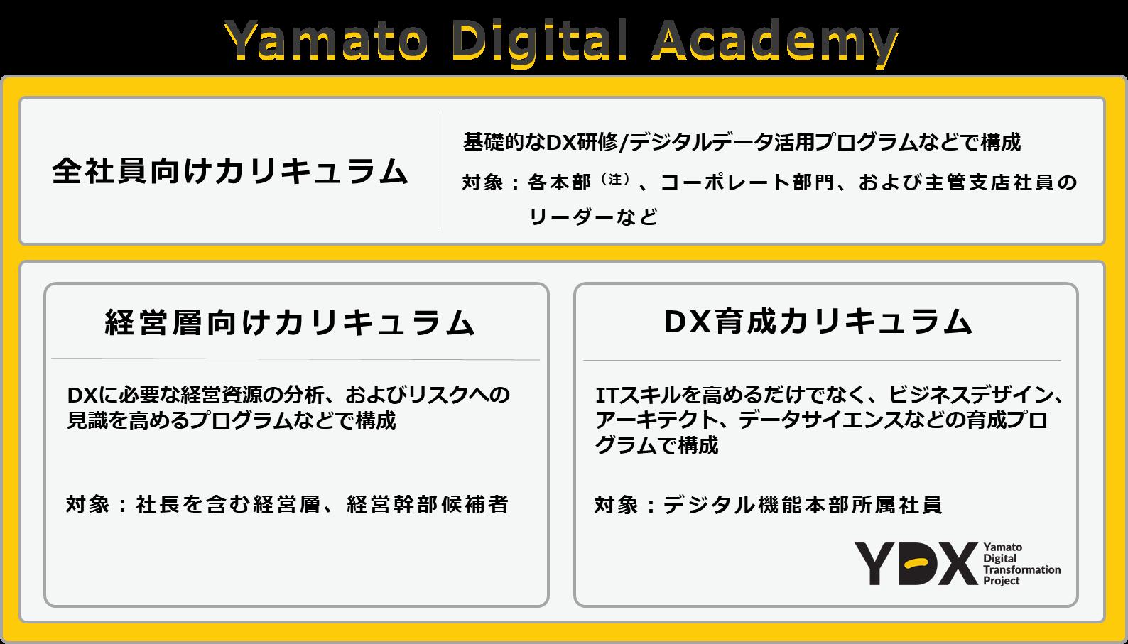 Yamato Digital Academy(YDA)